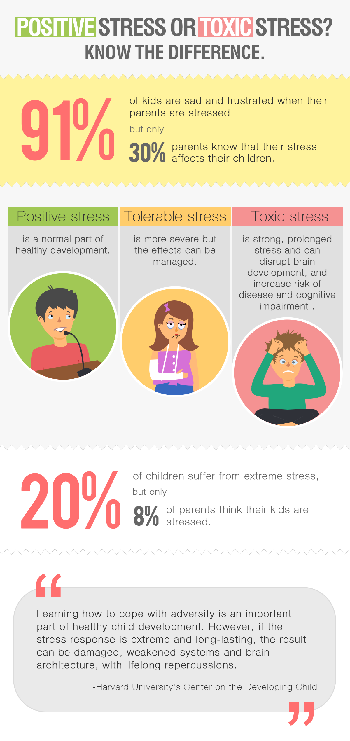 Stress infographic